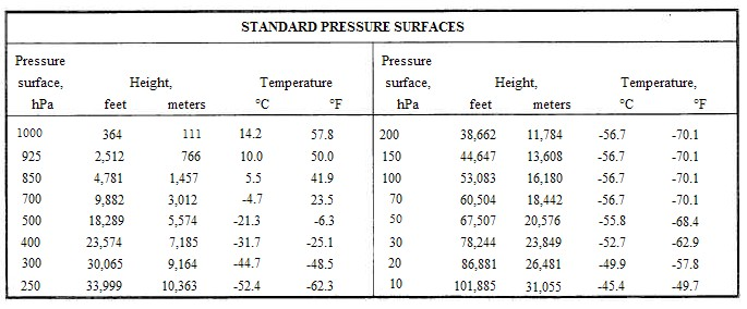 Weather bookmarks for tom loffman - Atmospheric pressure conversion table ...